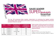 Avon sales leadership Super Summer Incentive  What's on offer?  50 packs will be available in a prize draw for qualifying Avon Representatives.  150 packs will be available for the top achieving Avon Sales Leaders – dependent on criteria*.  Packs are worth over £250 based on brochure price. Packs for National achievers will be sent in Campaign 15 2012 orders. Packs for Trendsetter achievers will be sent in Campaign 16 2012 orders.