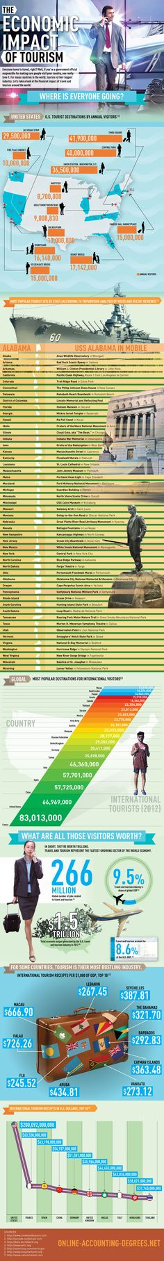 The Economic Impact of Tourism by Country, State [INFOGRAPHIC]