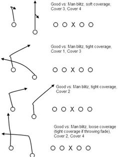 Packaging three-step and five-step passing concepts into the same play Flag Football Drills, Flag Football Plays, Football 101, Football Training Drills, Tackle Football, Football Workouts, Football Quotes, Sport Football, Football Season