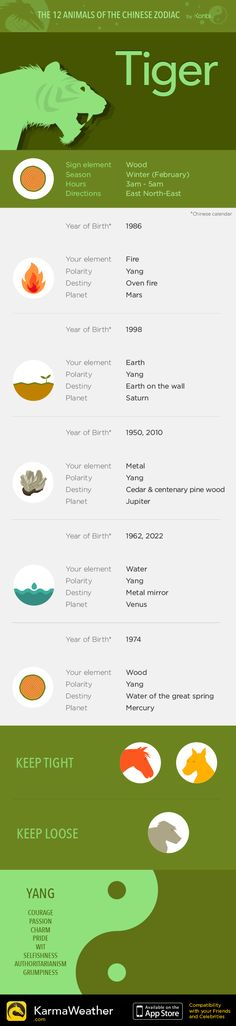 Tiger — Infography and Chinese horoscope for your sign #KarmaWeather - Chinese compatibility app for iPhone