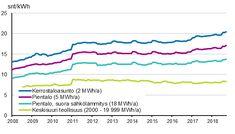 Liitekuvio 5. Sähkön hinta kuluttajatyypeittäin