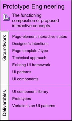 The Five Competencies of User Experience Design: Competency #5: Prototype Engineering.