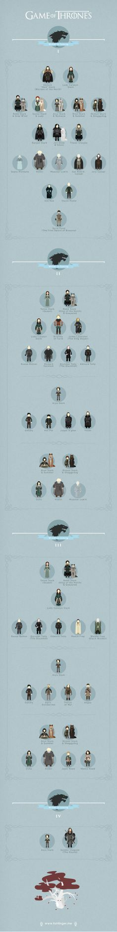 Game of Thrones Infographic on Behance