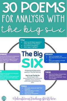 The Big Six is a tool that I developed in graduate school to help teachers take a consistent, rigorous, and focused approach to teaching poetry analysis. When teaching poetry, the goal for teachers is simple: GET OUT OF THE WAY. The worst damage we can Middle School Ela, Middle School English, Primary School, Teaching Poetry, Teaching Reading, Reading Classes, Teaching Quotes, Reading Activities, Professor