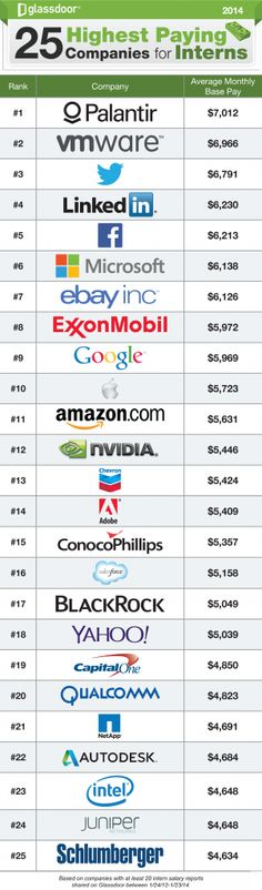 What is important for you when applying for an #internship? Here is a list of the 25 Highest Paying Companies for #Interns