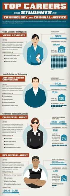 TOP Careers For Students Of Criminology And Criminal Justice   Infographics  Student