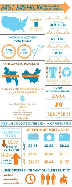 """Fast fashion"" is a terrible beast. Alexandria Heinz's infographic lays bare its damaging social and environment footprint. www.ecouterre.com"
