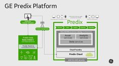 Platforms and the Industrial Technology Future GE Digital's ongoing development of the Predix platform highlights the intersection of OT and IT through end user app development, digital twin technology and machine learning. Cloud Foundry, Machine Learning, App Development, Bring It On, Industrial, Technology, Digital, Platforms, Highlights
