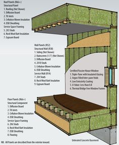 Diagram showing the components of the thick insulated floor, wall and roof panels. Image via BC Passive House.