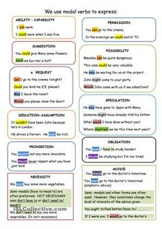 This mind map shows students what modals are used to express. A colour code helps to identify the different uses of each modal verb without too much reading. If you find this ws. useful a hit on & or a & you& would be highly appreciated - ESL worksheets English Grammar Tenses, English Grammar Worksheets, English Verbs, Grammar And Vocabulary, Grammar Lessons, English Vocabulary, English Vinglish, English Language, English Lessons