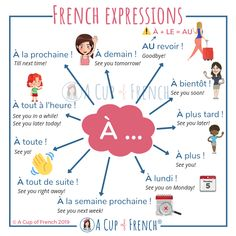 With this infographic, you will learn some French time expressions using the preposition À. À bientôt ! French Lessons For Beginners, Free French Lessons, French Language Lessons, French Language Learning, Spanish Lessons, Spanish Language, Learning Spanish, Spanish Activities, Dual Language