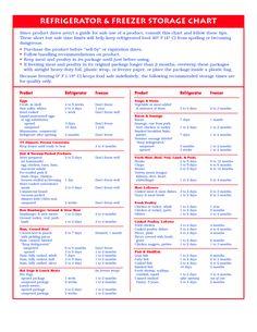 frozen food expiration chart | Refrigerator Freezer Storage Chart
