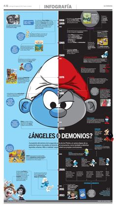 Interesting info about theSmurfs... and it makes sense!