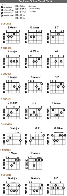 Guitar Chords Chart for Beginners | Kiddo Shelter