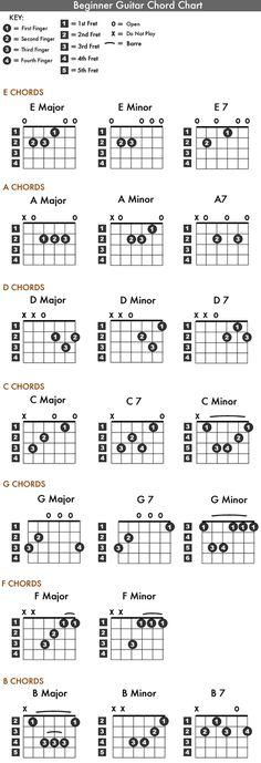 The AC Chord Guitar  YouTube