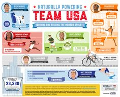 Training and Fueling the Modern Athlete- a Team USA infographic!