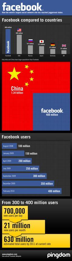 Facebook, social media juggernaut