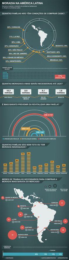Quanto tempo leva para se comprar uma casa no Brasil e em outros países da América Latina?