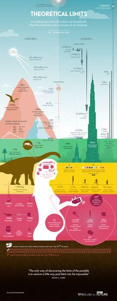 Infografía Límites naturales y límites humanos.