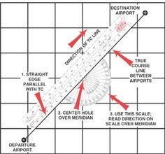 Use your plotter to determine the true course (TC), the total distance of your flight, and the distance between each checkpoint. Place the small hole in the center of the protractor section over a meridian (line of longitude), and then align either the bottom or top edge of the ruler section with your course line, … Aviation Training, Pilot Training, Lines Of Longitude, Meridian Lines, Private Pilot License, Ground School, Tactical Survival, Women's History, Modern History