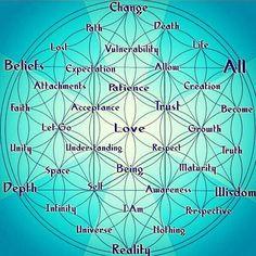 Sacred Geometry Meanings, Sacred Geometry Patterns, Sacred Geometry Art, Symbols And Meanings, Sacred Art, Alchemy Symbols, Sacred Symbols, Spirit Science, Crystal Grid