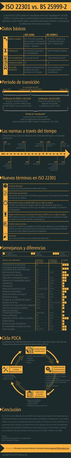 ISO 22031 vs. BS 25999-2. #infografia #infographic