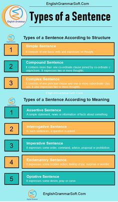 Types of a Sentence according to structure and meaning with examples. What is a sentence? A sentence consists of two or more words and conveys a complete sense. It can be a statement, order or a question. Study English Grammar, Advanced English Grammar, English Grammar Worksheets, English Writing Skills, Learn English Words, English Vocabulary, English Language, Language Arts, Grammar Sentences