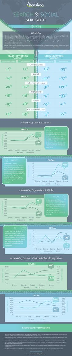 Infographic compares search and social ad performance