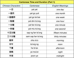 The Cantonese Language – Babbel Tower How To Speak Chinese, Chinese Words, Learn Chinese, Cantonese Language, Chinese Language, Telling Time In English, Learn Cantonese, Ell Students, Learn Mandarin