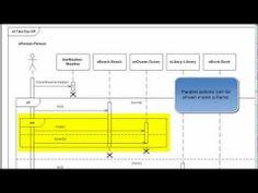 class diagram on pinterestuml   tutorial   sequence diagrams   visio   quick start   sequence diagrams and