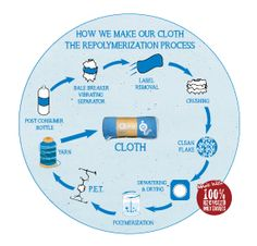 Info Graphic - How a water bottle becomes a towel. Graphic Design Studios, Start Up Business, How To Become, How To Make, Infographic, Water Bottle, Towel, Branding, Infographics