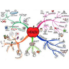 Ever tried Mind Mapping for effective goal setting? check this out