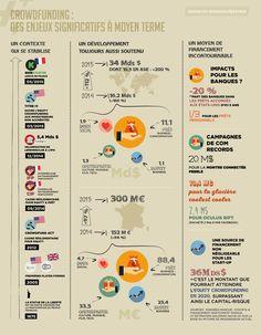 Économie Collaborative, Oran, Support, Finance, Infographic, Tools, Life, Infographics, Finance Books