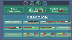 Learn with best and easy way : Prime Factorization, LCM, GCF and Fractions Sci Fi Movies, Good Movies, Prime Factorization, Multiplying Fractions, Best Movie Posters, Arithmetic, Algebra, Coding, Learning