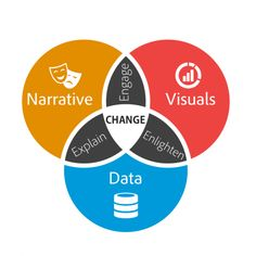 """Data visualization expert Stephen Few said, """"Numbers have an important story to tell. They rely on you to give them a clear and convincing voice."""" With the influx of data and introduction of self-service analytics tools, we're going to need more people capable of communicating insights effectively. The next generation of data storytellers will not be limited to just analysts and data scientists. Everyone will need to know how to tell a story with numbers."""