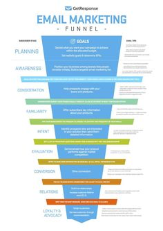 Have a look at all the stages of a email marketing funnel. Email marketing is a real powerful tool you can't ignore. click the link and know tips about email marketing right now! Inbound Marketing, Affiliate Marketing, Marketing Mail, Marketing Website, Marketing Trends, Marketing Online, Email Marketing Strategy, Marketing Tools, Content Marketing