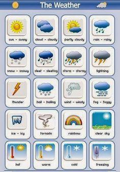 """Погода - самая удобная тема для пустой болтовни или small talk. Чтобы поддержать такой разговор, вот вам две дюжины полезнейших английских слов на тему """"погода""""."""