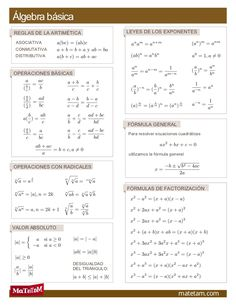 Álgebra básicaREGLAS DE LA ARTIMÉTICA                LEYES DE LOS EXPONENTES ASOCIATIVA CONMUTATIVA DISTRIBUTIVAOPERACIONE...