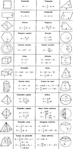 Formulas áreas y perímetros de figuras geometricas