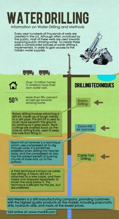 Every year hundreds of thousands of wells are created in the U.S. Although often unnoticed by the public, most of these wells are used towards supplying public drinking water.  To create these wells a complicated process of water drilling is implemented, in order to gain access to the hidden water supplies.