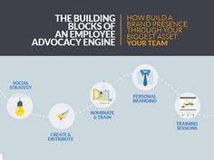 The resources you need about using employee advocacy to increase productivity and engagement across sales, marketing, human resources, communications. Increase Productivity, Competitor Analysis, Human Resources, Personal Branding, Awesome, Amazing, Mindset, Engineering, Marketing