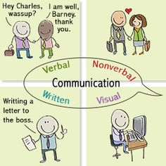 Four Types of Communication. This is an excellent web page for learning verbal, non-verbal, written, and visual communication. Key words: personal, inter-intra personal, relationships, wok language, self-improvement-development, intelligence, psychological health, peace, organization, success, behavior