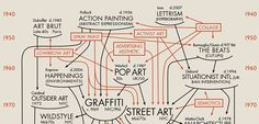 Infographic: Mapping The 70-Year Gestation Of Street Art   Co.Design: business + innovation + design