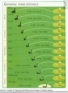 Improve That Golf Swing With These Simple Tips. Golf is a sport of great patience and skill. The end goal of the game is to get a ball into the hole by using different golf clubs. Kids Golf Clubs, Best Golf Clubs, Ladies Golf Clubs, Thema Golf, Golf Handicap, Golf Stance, Golf Instruction, Golf Putting, Training