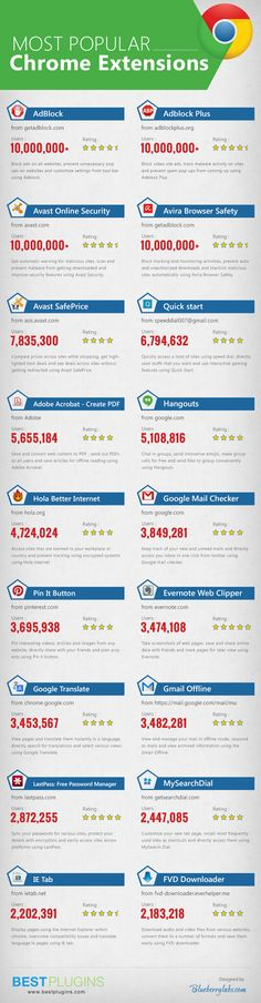 Extensions més populars de Google Chrome