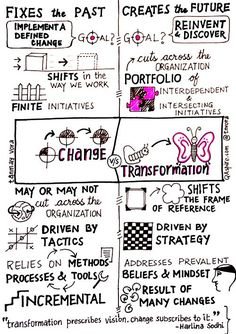 """""""Change vs Transformation."""" Tips, activities, skills and ideas on leadership development including developing women. Helps bring the qualities of good leadership to life. Works well with leadership, success, motivation and inspirational quotes. For more great inspiration follow us at 1StrongWoman."""