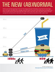 Portion sizes in restaurants have grown. The average restaurant meal today is more than four times larger than in the 1950s.