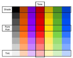 red color tone paintings | The Artist's Reference: Color Definitions Simplified
