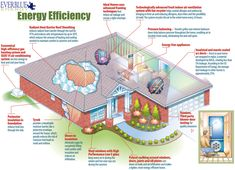 Learn more about energy efficient homes at smartcashhomes.com