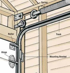 Overhead garage doors, whether they roll up in sections or swing up in one piece, operate on spring tension. The door moves on metal tracks on the garage walls, and a heavy spring or springs provide the power. Garage Door Track, Garage Door Cable, Garage Door Panels, Diy Garage Door, Modern Garage Doors, Best Garage Doors, Garage Door Springs, Overhead Garage Door, Garage Door Design